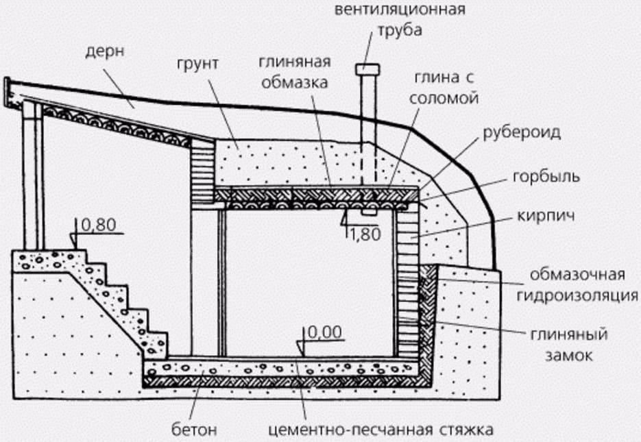 Слои гидроизоляции насыпного погреба