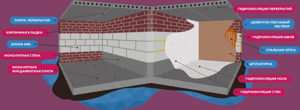 Как откачать воду из подвала без насоса?