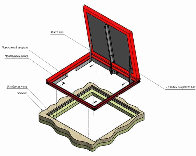 Использование герметизационных