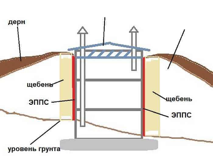 Схема постройки погреба из бетонных колец