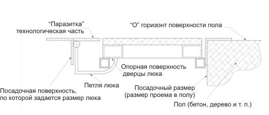Особенности монтажа петель