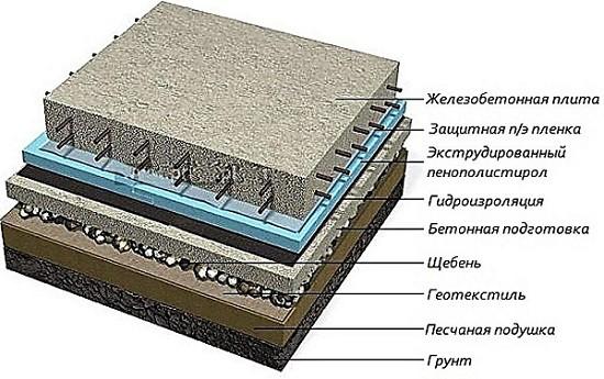 Итоговые слои бетонного пола
