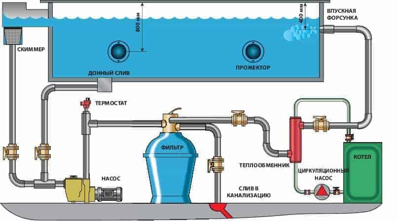 Особенности бассейна в подвале