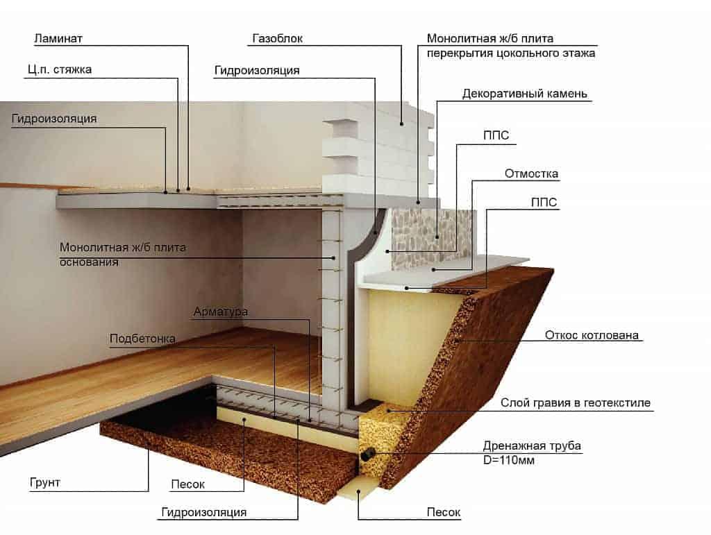 Как сделать цокольный этаж