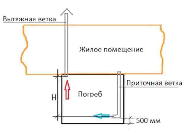 Преимущества естественной вентиляции