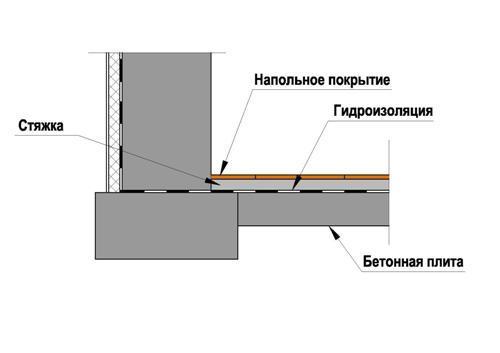 Схема заливки