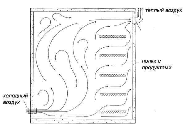 Схема прохождения воздуха