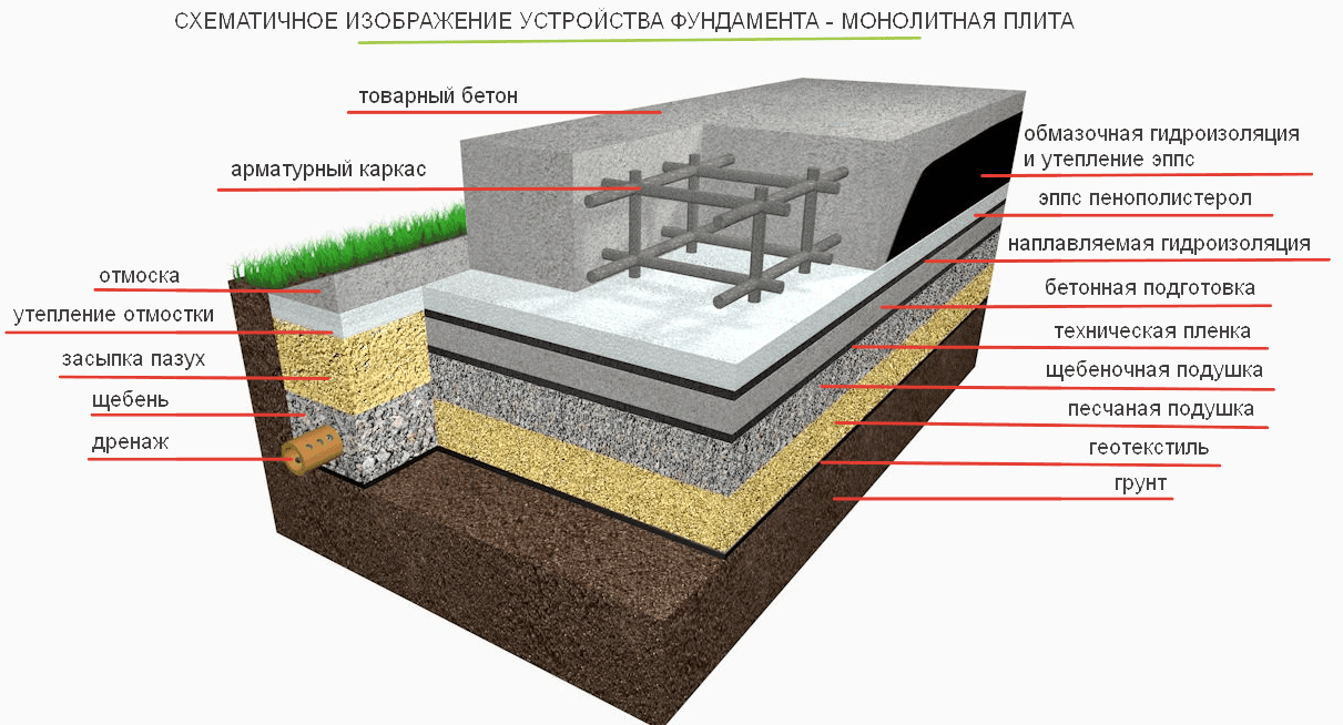 устройство монолитной плиты фундамента технология