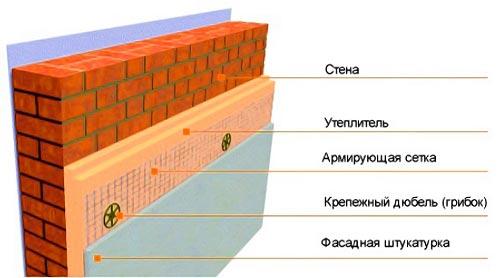 утепление стен подвала